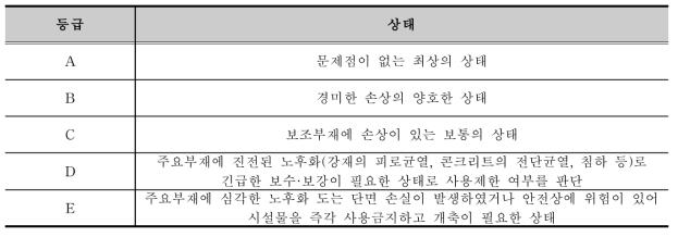 손상등급 분류표 (한국시설안전공단)