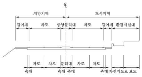 차도 횡단면 구성(참조-국가건설기준)