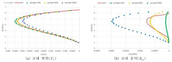 스프링 강성에 따른 Ouput 결과 비교/분석