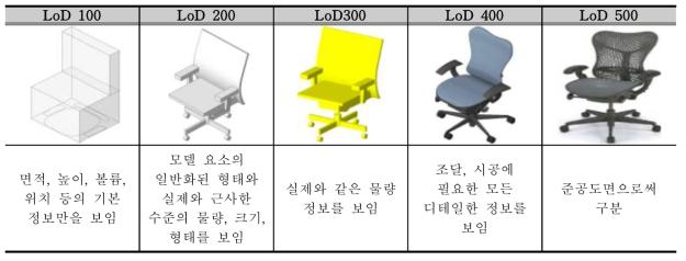 LOD(Level of Detail)에 대한 비교