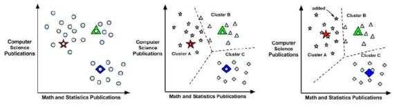 K-means Clustering 개요(Lantz, B., 2013)