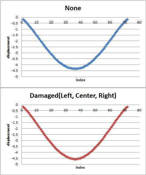 중앙부 손상 유무에 따른 RC 라멘교 하단부 변위의 변화