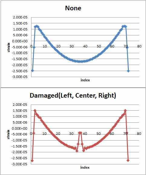 중앙부 손상 유무에 따른 RC 라멘교 하단부 변형률의 변화