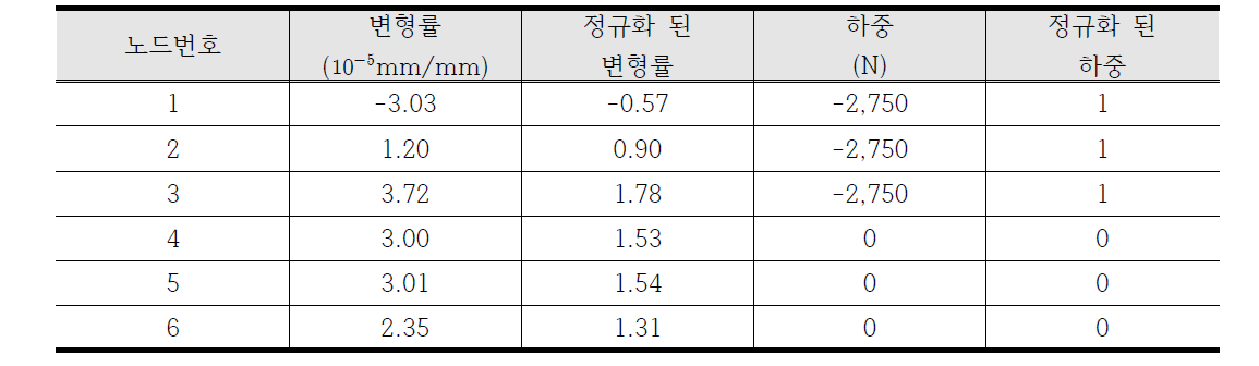 정규화된 데이터 샘플(변형률 평균 = 1.38×10-5, 변형률 표준편차 = 2.85×10-5)