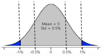 절단형 가우시안 확률분포함수(평균 = 0, 표준편차 = 0.005)