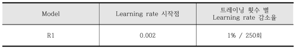 Exponential decay를 적용한 learning rate