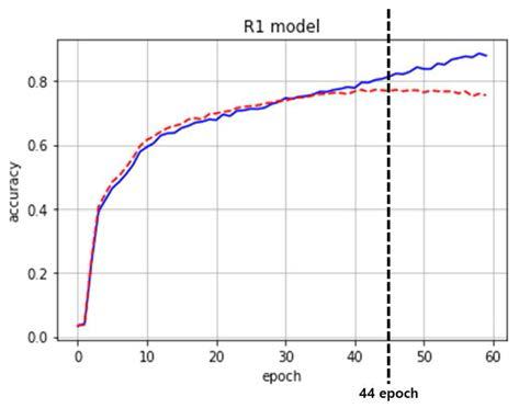 Epoch 증가에 따른 CNN 모델의 epoch별 평균 training accuracy(파란색 실선)와 평균 validation accuracy(붉은색 점선)