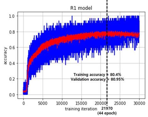 학습 횟수 증가에 따른 CNN 모델의 training accuracy(파란색 실선)와 validation accuracy(붉은색 점선)