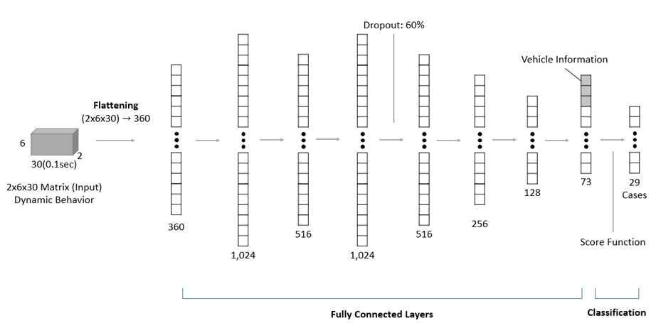 Deep Neural Network 기반의 손상추정모델