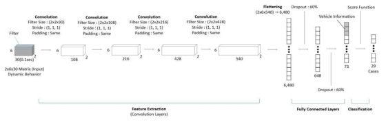 Convolutional Neural Network 기반의 손상추정모델