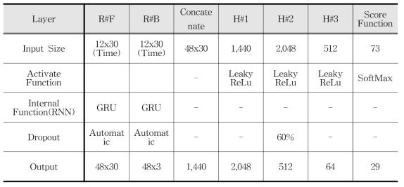 RNN Parameters