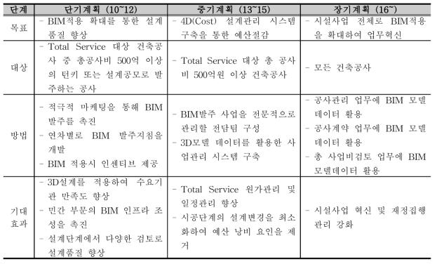 BIM 추진계획(조달청)