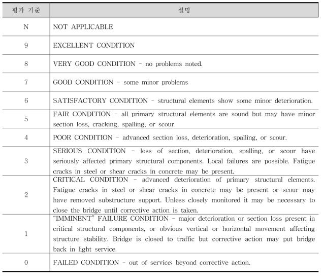 BRIM 요소 상태 등급 기준
