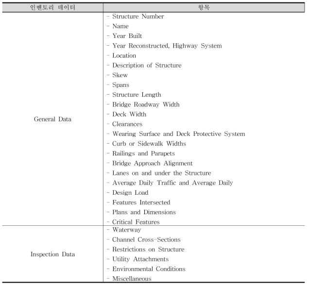 MBEI 교량 기본 정보 및 진단 정보