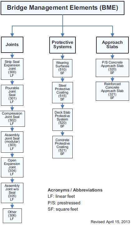 Bridge Management Elements (BME)