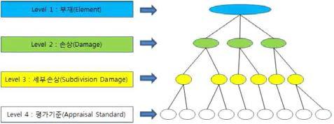 유지관리 항목 분류체계