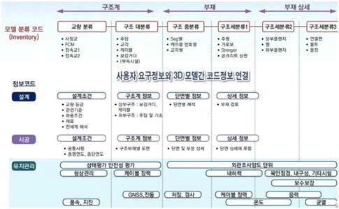 모델 인벤토리별 연계정보 구성