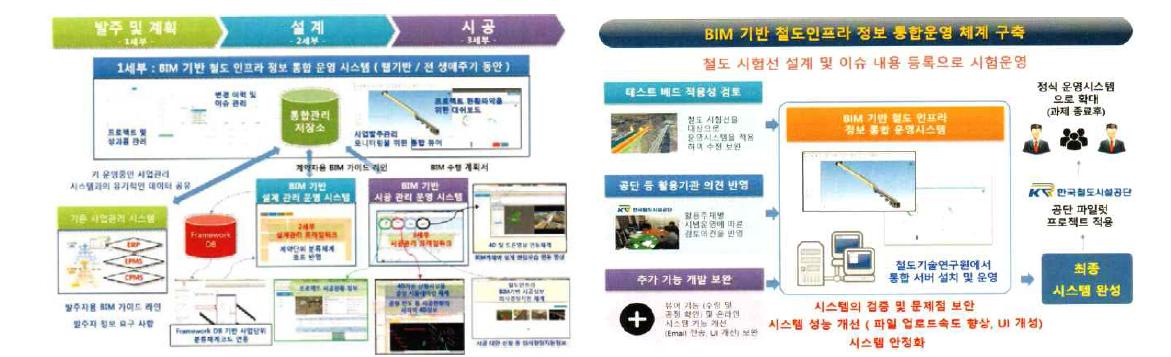 철도인프라 통합 관리 체계