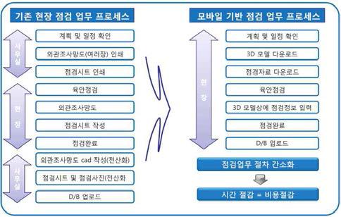 모바일 기반 점검체계