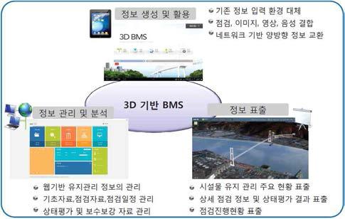 3D기반 BMS 구성도