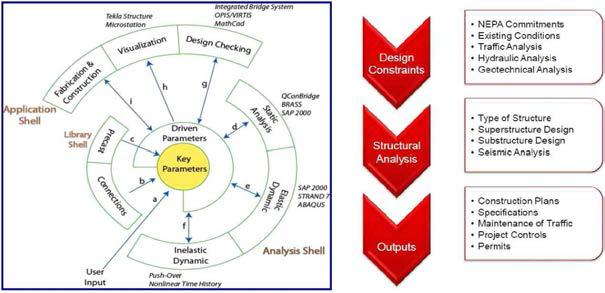 교량정보모델 기반의 업무 절차 및 체계