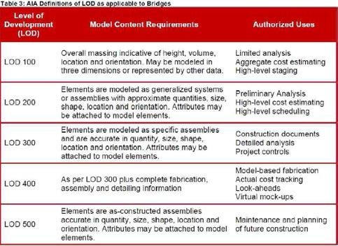 LOD 수준에 따른 모델 정보