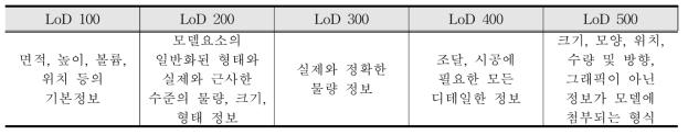 LOD에 따른 세부사항