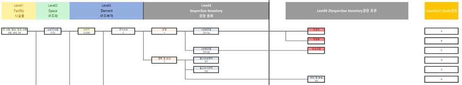 부재 LOD 정보 모델의 표시