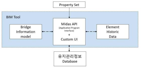 교량 모델 구성요소 식별을 통한 점검 및 이력정보 프로세스 표현
