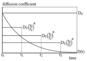 시간에 따른 확산계수