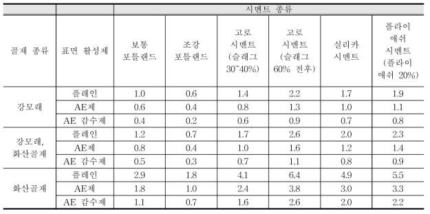 콘크리트 종류별 탄산화 비율 R