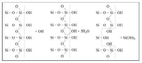 하이드록실 반응에 의한 실리카 용해 매커니즘