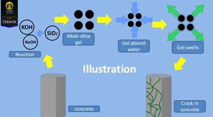 알칼리 반응에 의한 열화 메커니즘