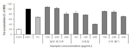 고추자원의 전지방 세포 분화 억제능 비교