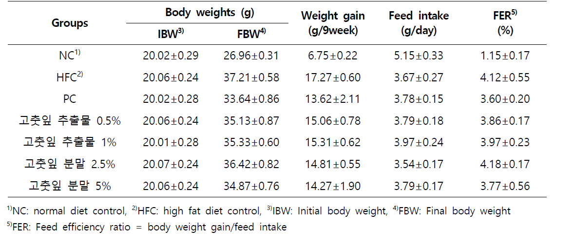 Body weight, weight gain, feed intake of mice fed experimental diets for 8 weeks