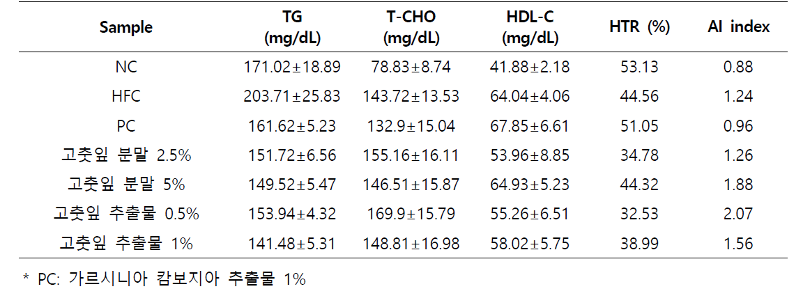 Effect of Pepper leaves (Capsicum annuum L.) on triglyceride, total cholesterol, and total lipid levels in serum of mice in different groups