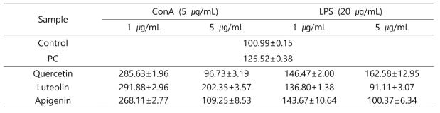 고춧잎 순물질의 면역증진 효능 비교
