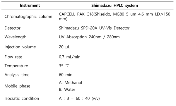 Analytical condition for preservatives by HPLC-UV