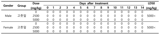 Mortality of Mice Orally Treated Treated with 고춧잎