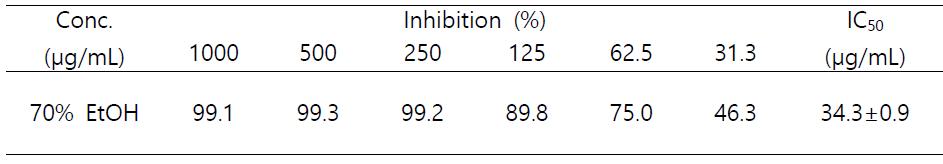 ABTs radical scavenging activity of the 70% ethanolic extract of Ainsliaea acerifolia