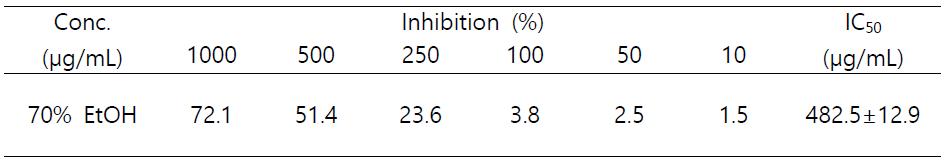 Inhibitory effects of the 70% ethanolic extract of A. aserifolia against α-glucosidase