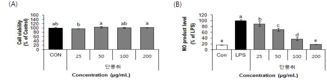 Effect of 70% ethanol extract from Danpungchwi (Ainsliaea acerifolia Sch. Bip.) on cell viability (A) and NO product levels (B) in RAW 264.7 cells. Values are means±SD (n=3)