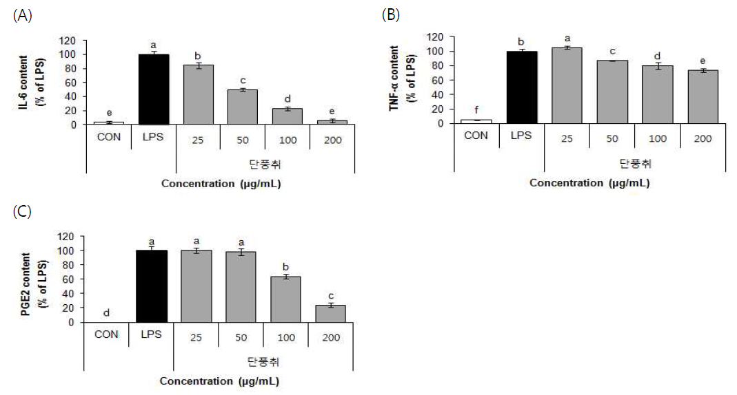 Effect of 70% EtOH extract of Danpungchwi (Ainsliaea acerifolia Sch. Bip.) on IL-6 (A), TNF-α (B), PGE2 (C)
