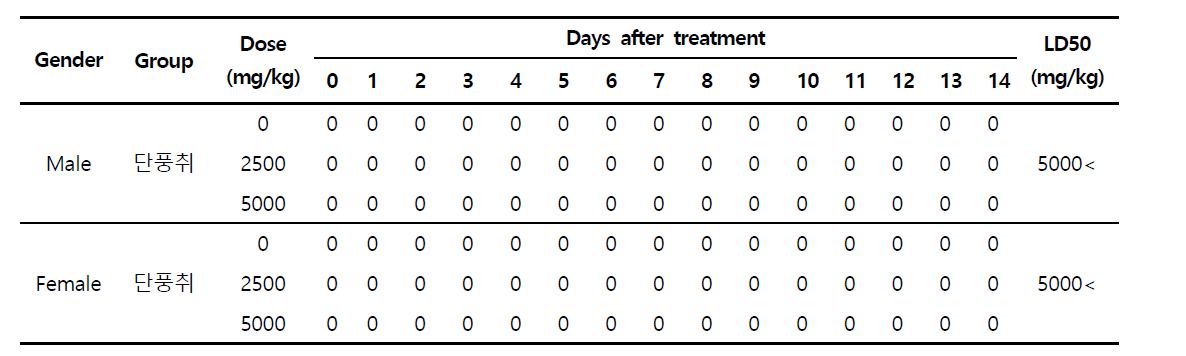 Mortality of Mice Orally Treated Treated with 단풍취