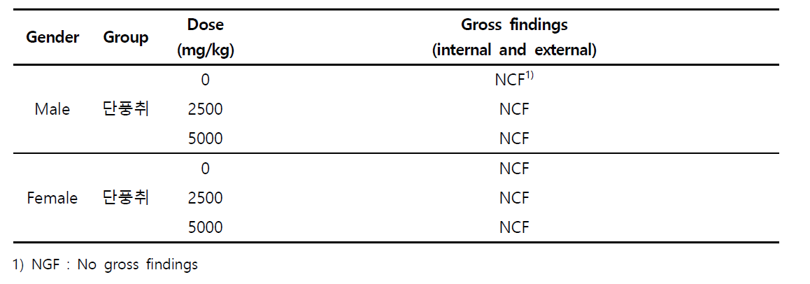 Gross necropsy findings in Mice Orally Treated with 단풍취