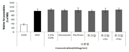 초고압처리 및 효소처리를 통한 고춧잎 추출물의 항비만 효능변화