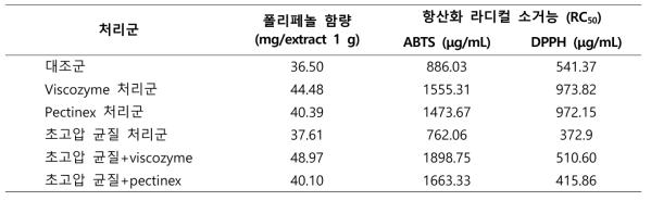 초고압처리 후의 고춧잎 추출물 폴리페놀 함량 및 항산화능