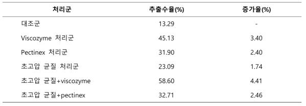초고압처리 후의 고춧잎 추출물 수율 및 증가율
