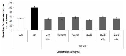 초고압처리 및 효소처리를 통한 고추씨 박 추출물의 항비만 효능변화