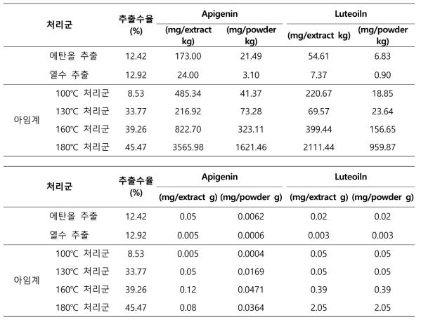 아임계 처리에 따른 Apigenin 및 Luteolin 함량 변화 비교